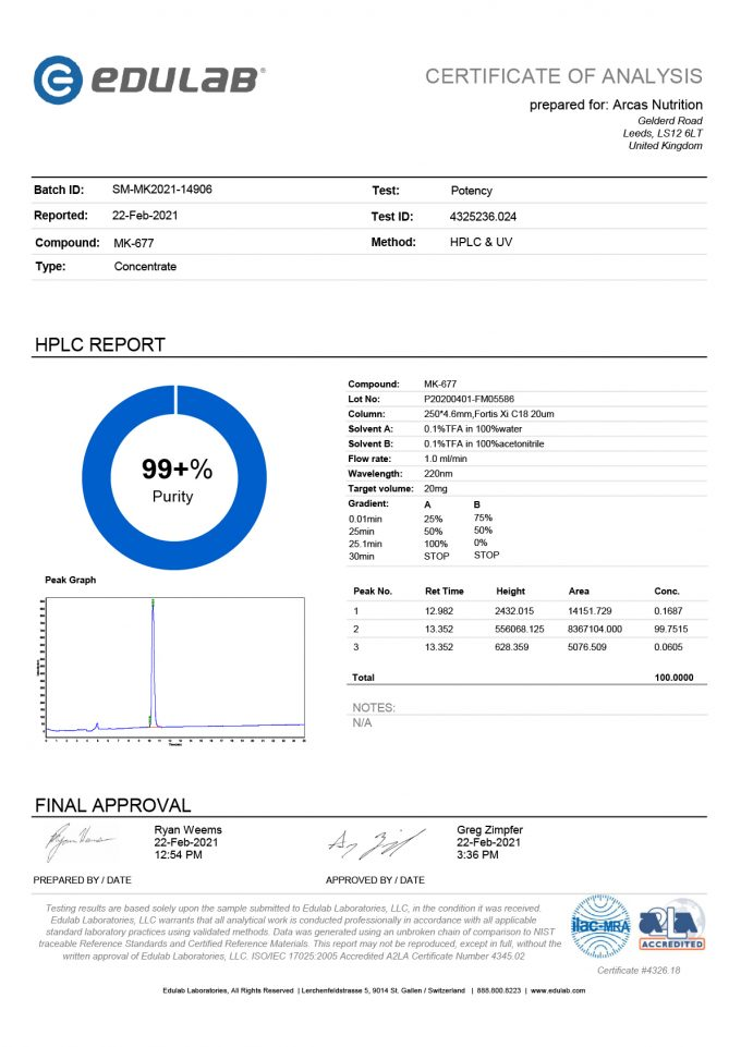 Certificate MK-677 – Ibutamoren